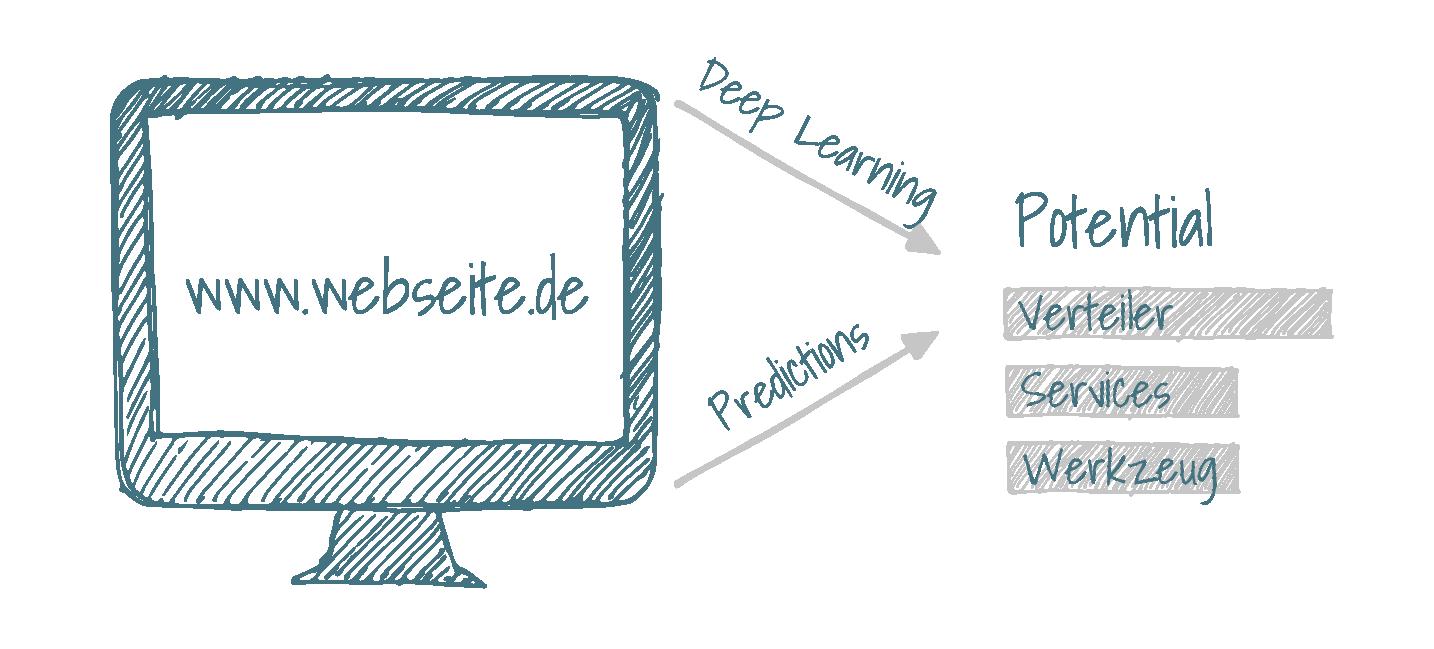 Prozess Textminig aus Webseitdaten