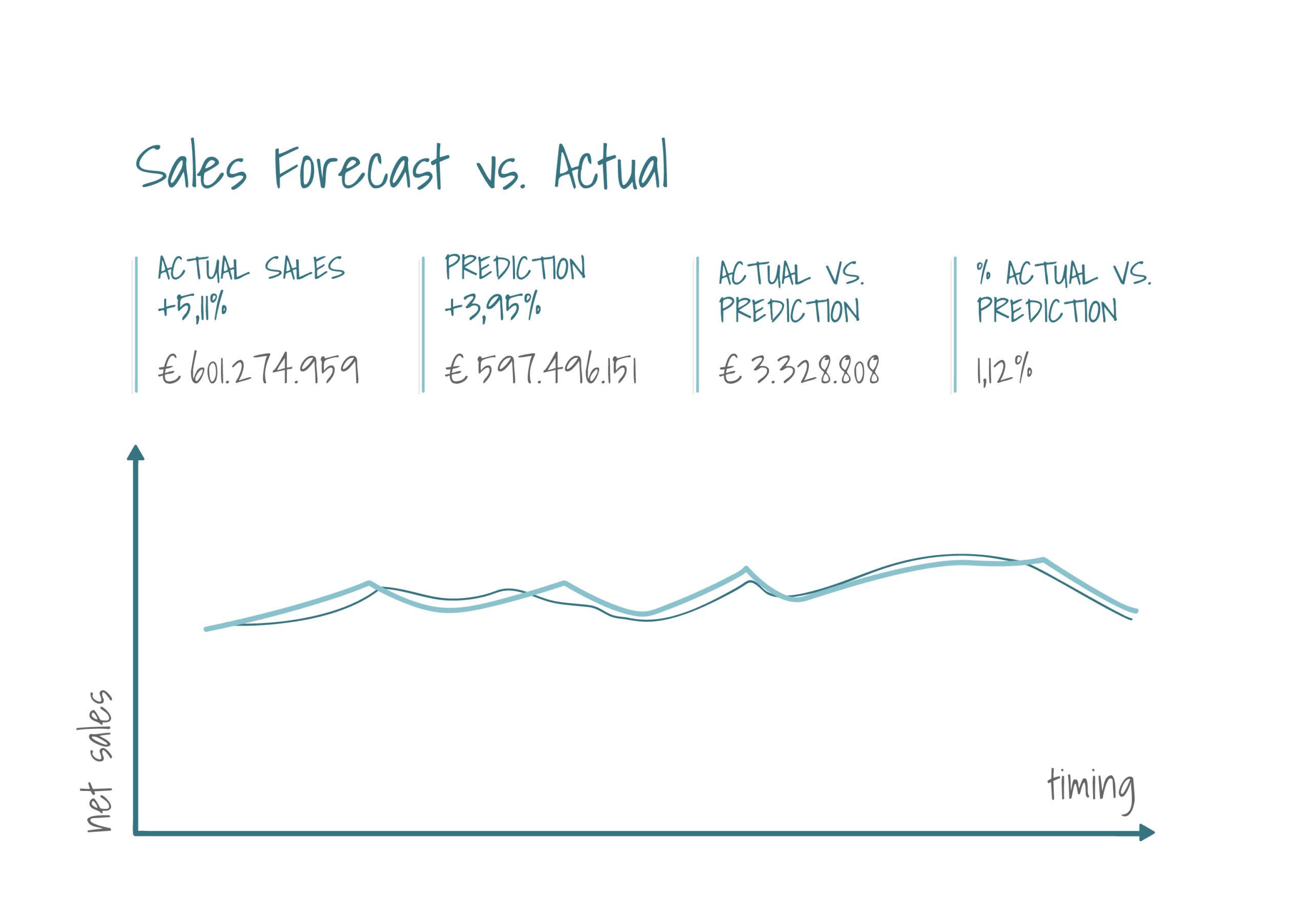 Sales Forecast vs. Actual