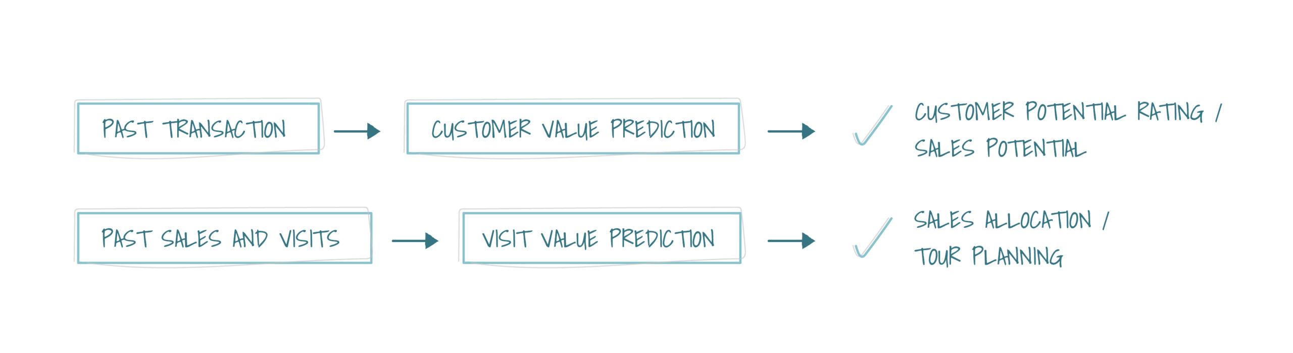 Visit Value + Customer Value Prediction