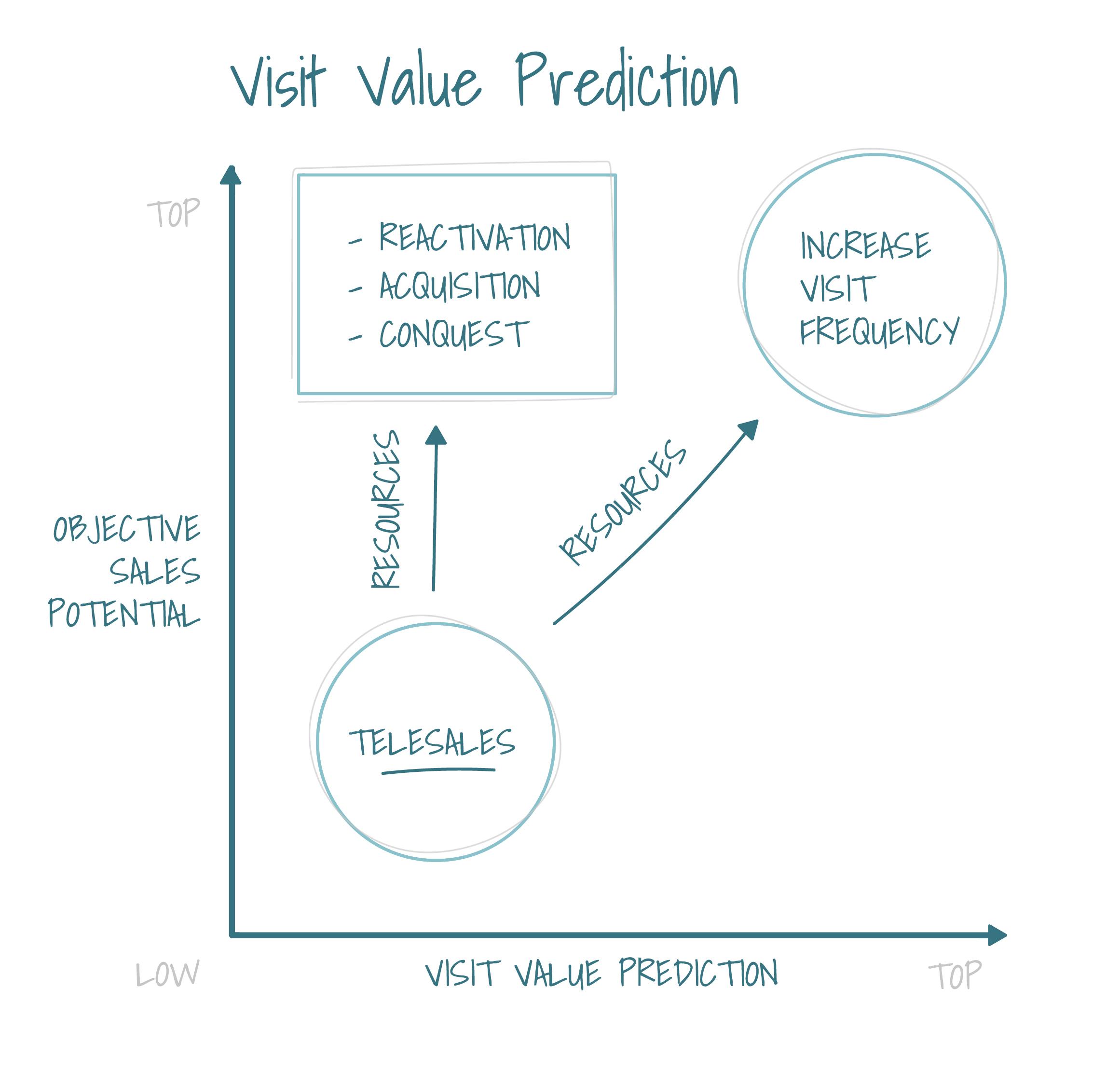 Visit Value Prediction