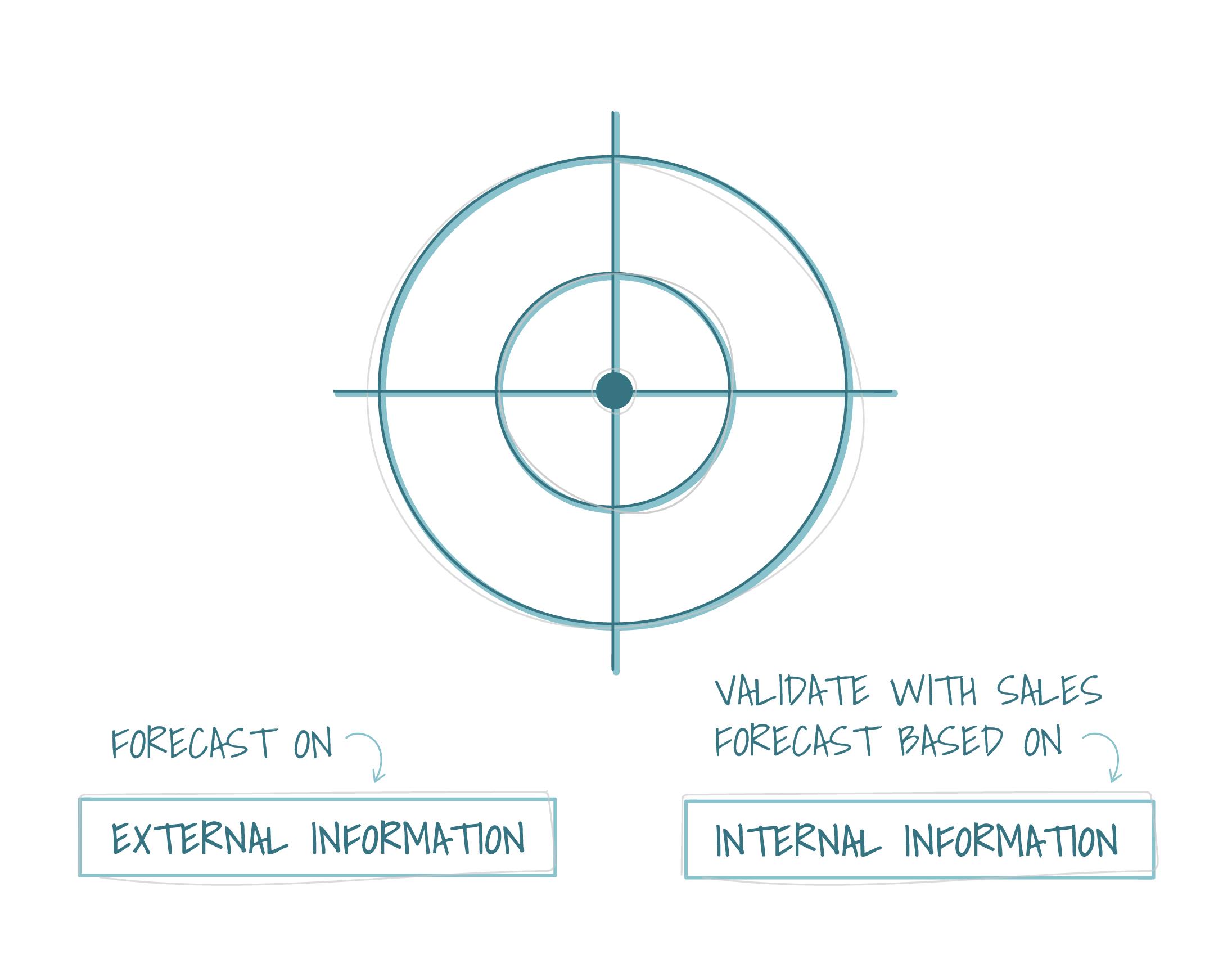 External and internal information